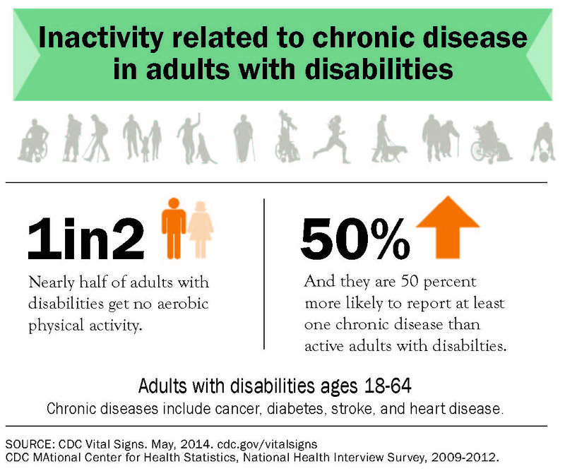 P0506-disability-activity